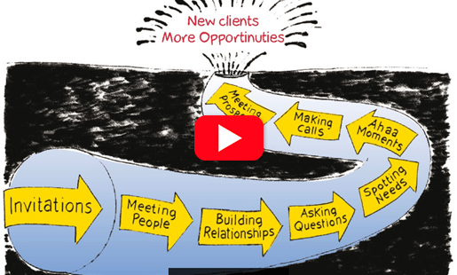Watch The Business Networking Process by Will Kintish